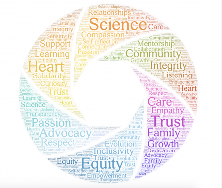 Equity •  Inclusivity  •	Integrity •	Trust  •	Scientific rigor  •	Compassion •	Passion •	Heart  •	Respect  •	Equitable representation in research (among participants, staff, and researchers) •	Valuing and actively seeking out different perspectives  •	Community •	Family •	Relationships  •	Mentorship  •	Continuous learning  •	Empowerment •	Inspiring   •	Transparency  •	Clear communication  •	Advocacy